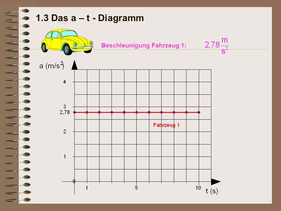Fantastisch Fahrzeug Unfall Diagramm Ideen - Elektrische ...