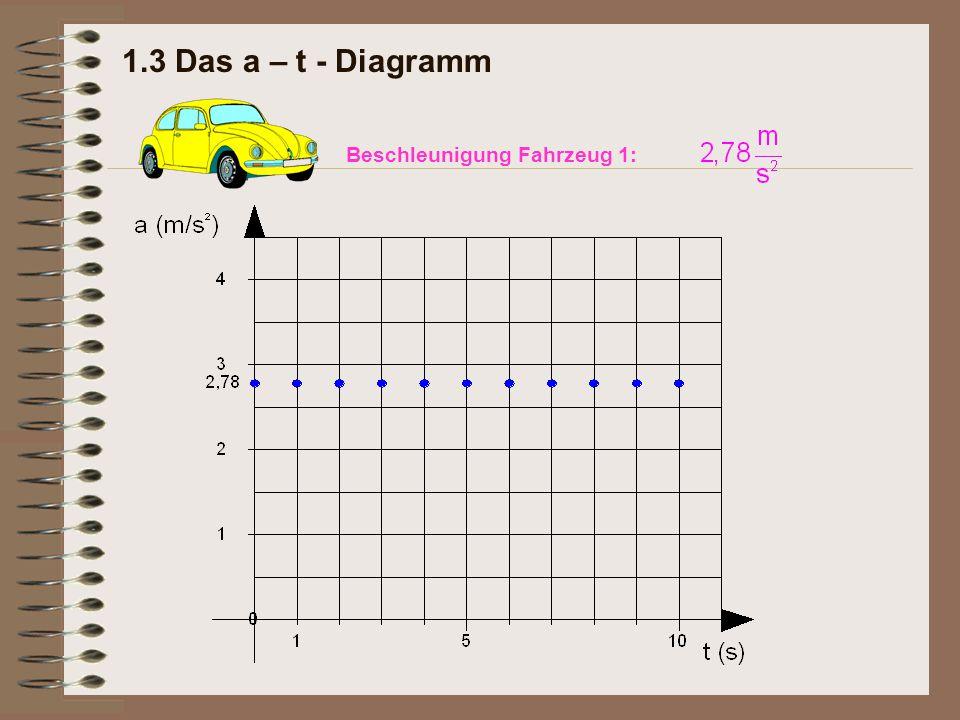 Nett Diagramm Eines Fahrzeugs Fotos - Elektrische Schaltplan-Ideen ...