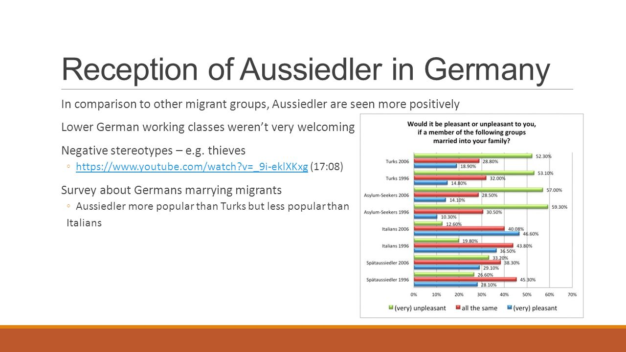 Reception of Aussiedler in Germany