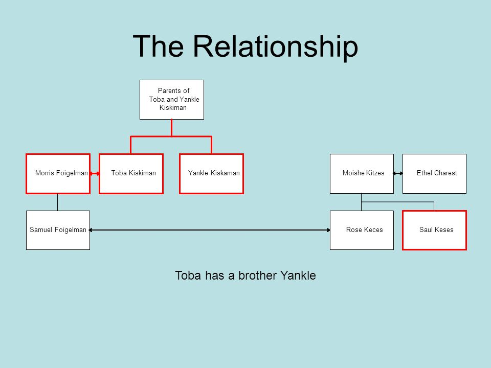 Toba has a brother Yankle