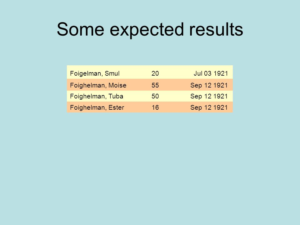 Some expected results Foigelman, Smul 20 Jul 03 1921 Foighelman, Moise
