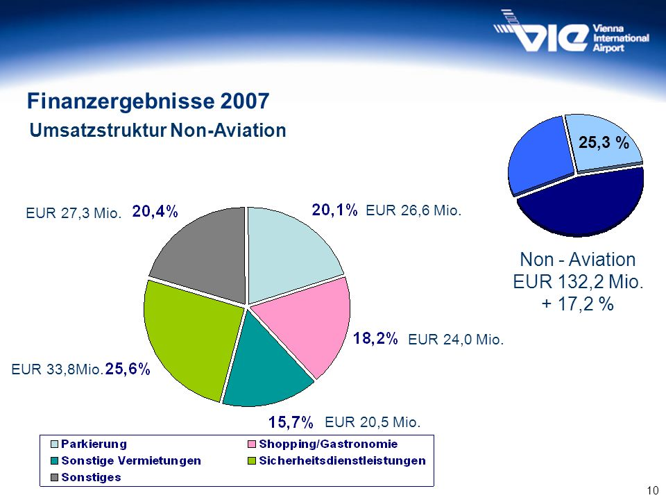 Finanzergebnisse 2007 Umsatzstruktur Non-Aviation Non - Aviation