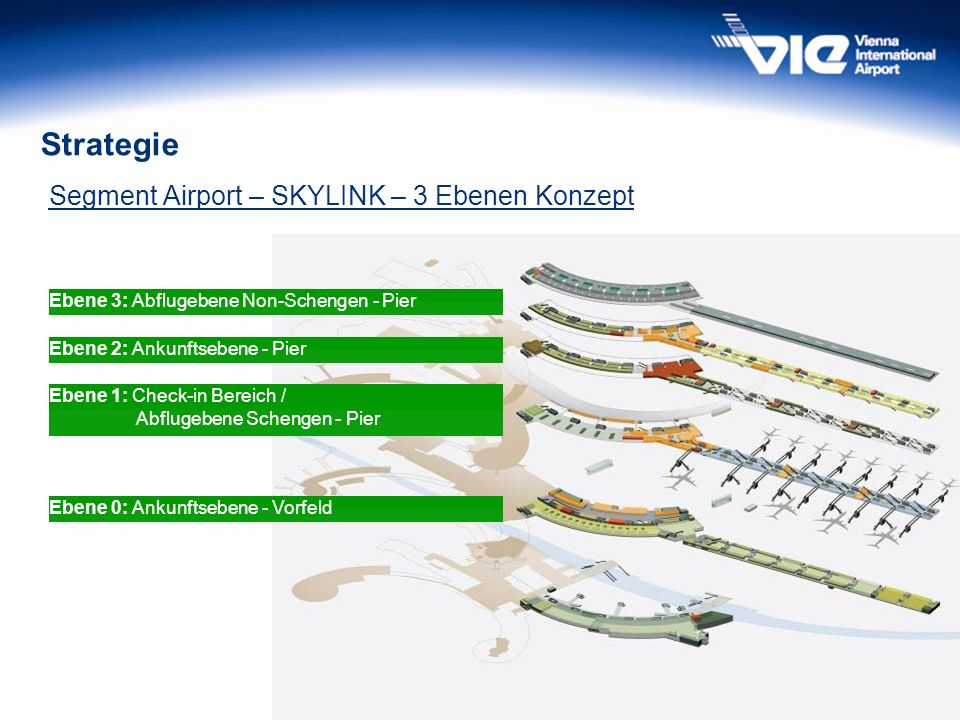 Strategie Segment Airport – SKYLINK – 3 Ebenen Konzept