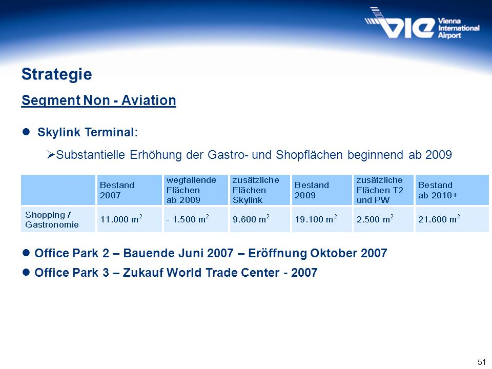 Strategie Segment Non - Aviation Skylink Terminal: