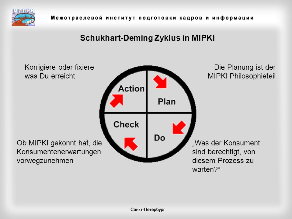 Schukhart-Deming Zyklus in MIPKI