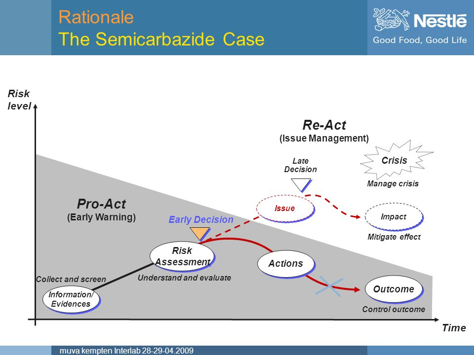 Rationale The Semicarbazide Case