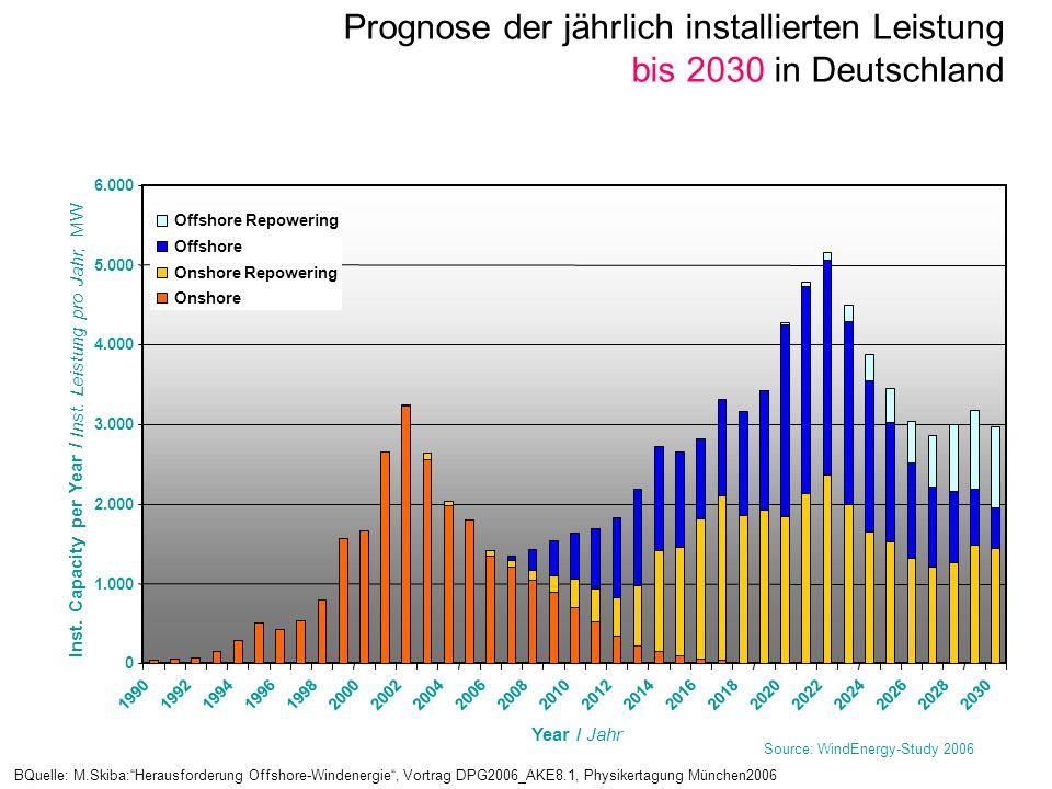 Inst. Capacity per Year /