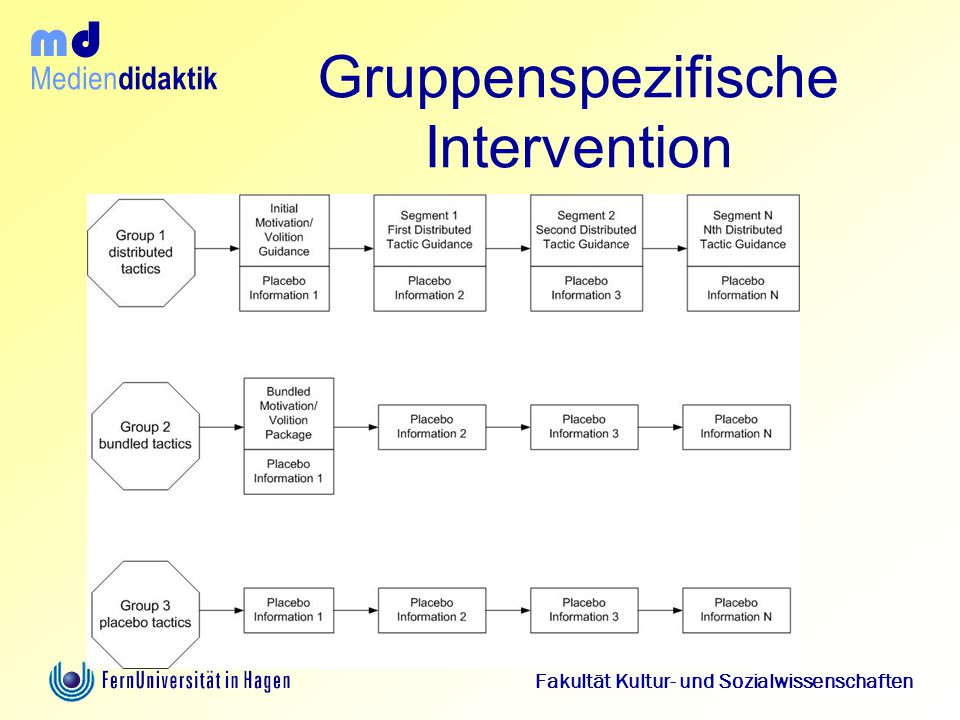 Gruppenspezifische Intervention