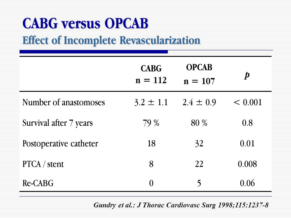 CABG versus OPCAB Effect of Incomplete Revascularization