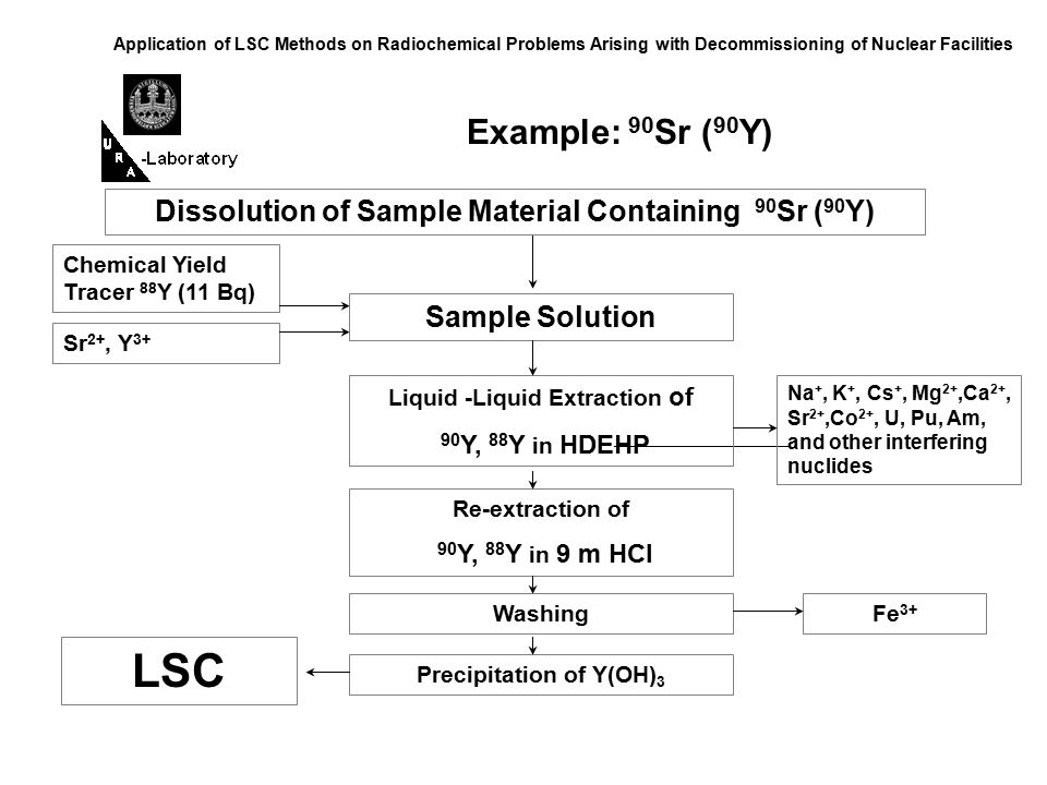 Application of LSC Methods on Radiochemical Problems Arising with Decommissioning of Nuclear Facilities