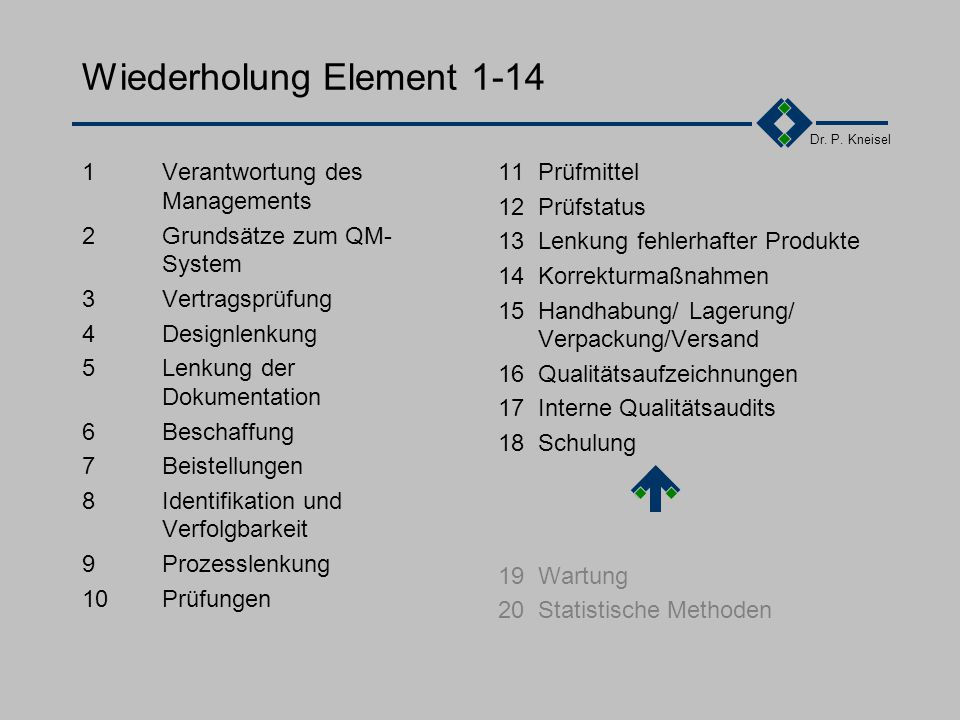 Wiederholung Element 1-14