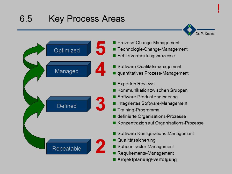 5 4 3 2 ! 6.5 Key Process Areas Optimized Managed Defined Repeatable