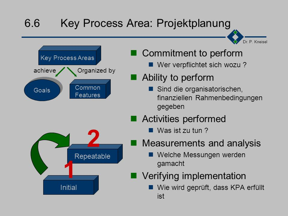 6.6 Key Process Area: Projektplanung