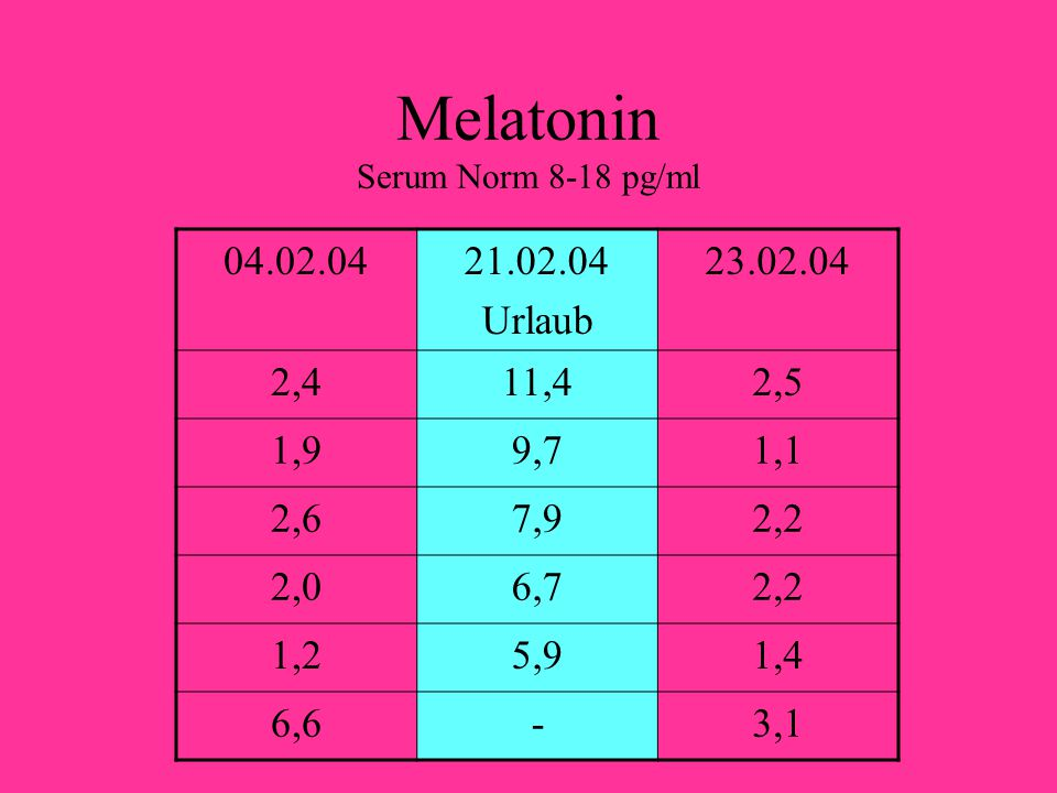Melatonin Serum Norm 8-18 pg/ml