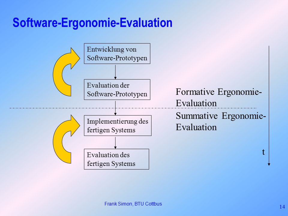 Software-Ergonomie-Evaluation
