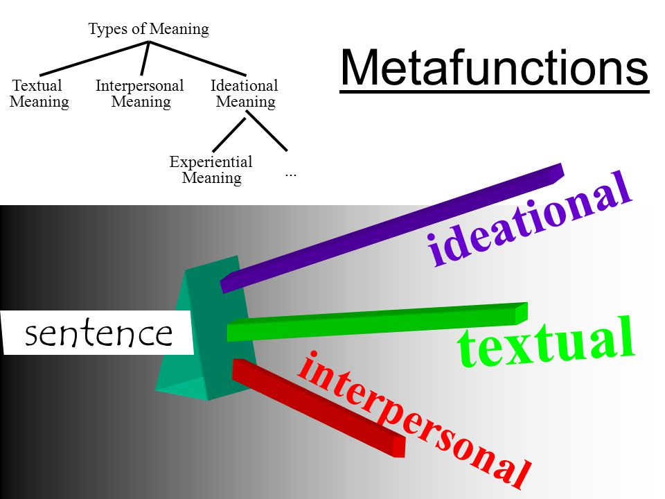 ideational metafunction Metafunctions: ideational (construes human experience) - transitivity interpersonal (enacts human logical (links between components rather than unit-whole) ideational function experiential (modelling.