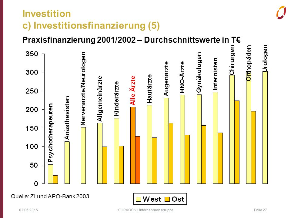 Investition c) Investitionsfinanzierung (5)