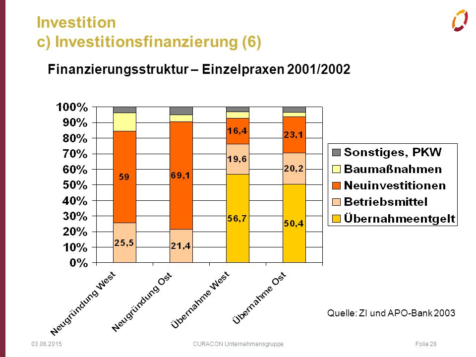 Investition c) Investitionsfinanzierung (6)
