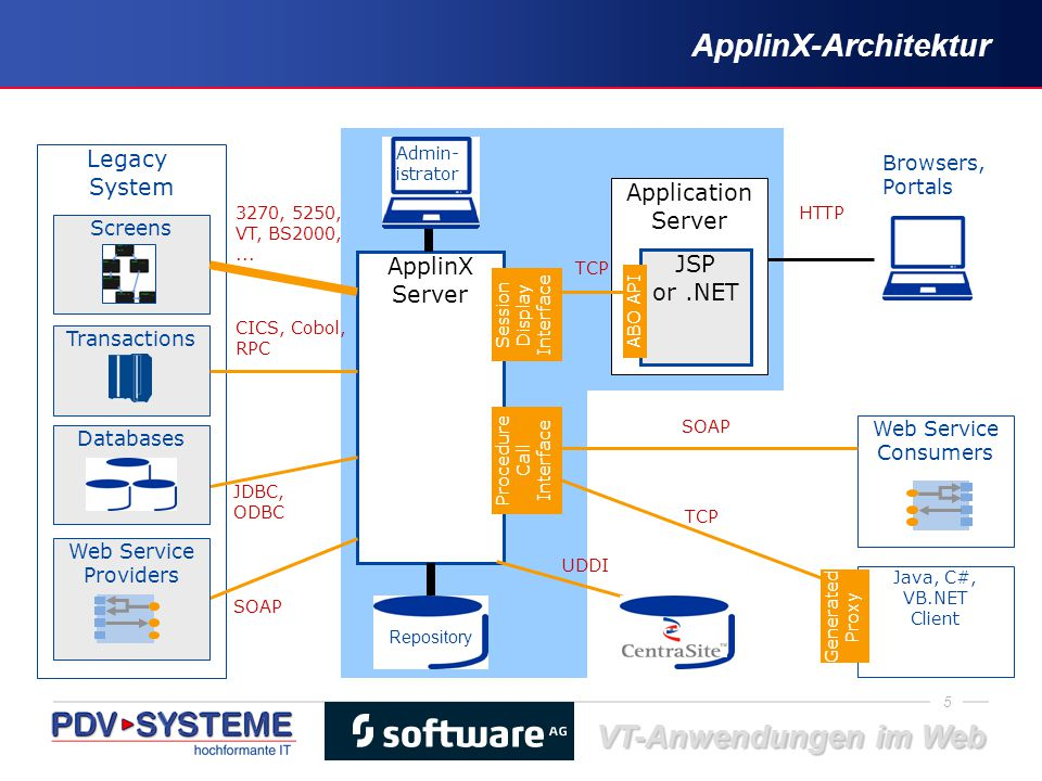 ApplinX-Architektur Legacy System Application Server ApplinX JSP