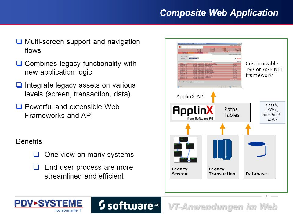 Composite Web Application
