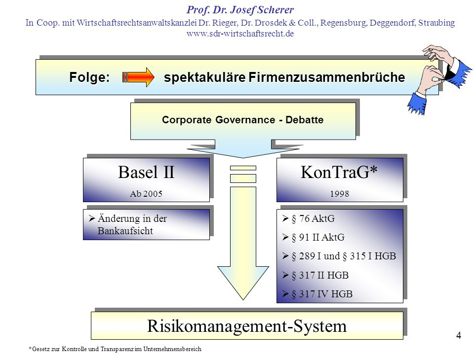 Risikomanagement-System