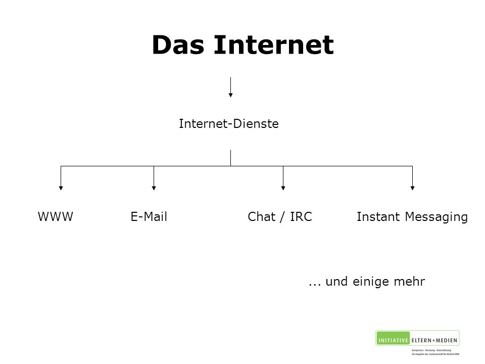 Das Internet Internet-Dienste WWW E-Mail Chat / IRC Instant Messaging