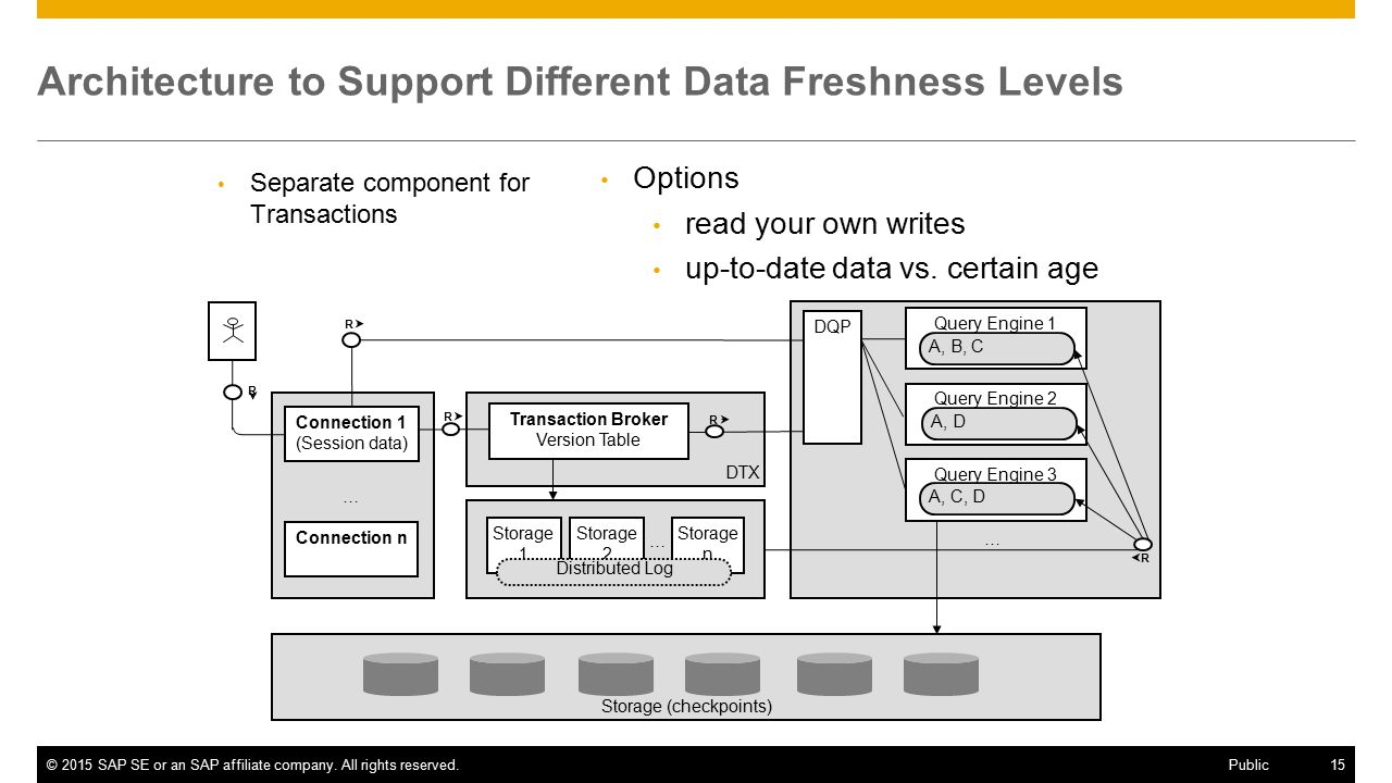Architecture to Support Different Data Freshness Levels