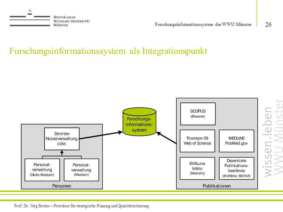 Forschungsinformationssystem als Integrationspunkt