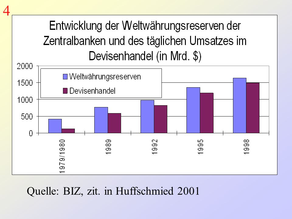 4 Quelle: BIZ, zit. in Huffschmied 2001