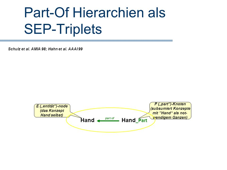 Part-Of Hierarchien als SEP-Triplets