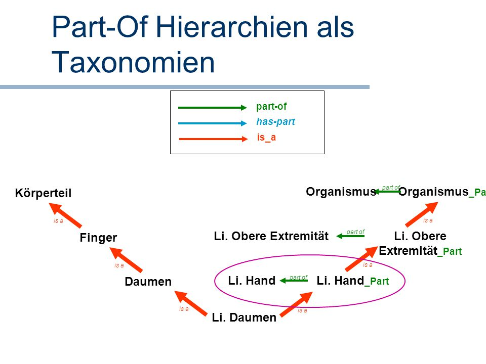 Part-Of Hierarchien als Taxonomien