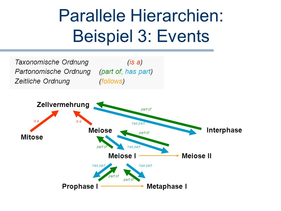 Parallele Hierarchien: Beispiel 3: Events
