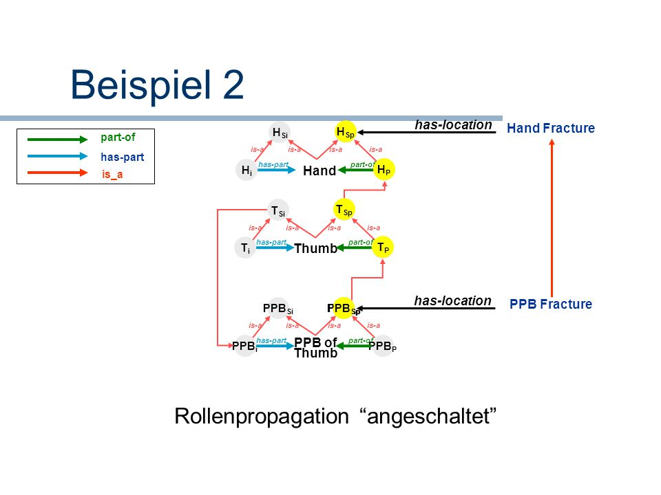 Rollenpropagation angeschaltet