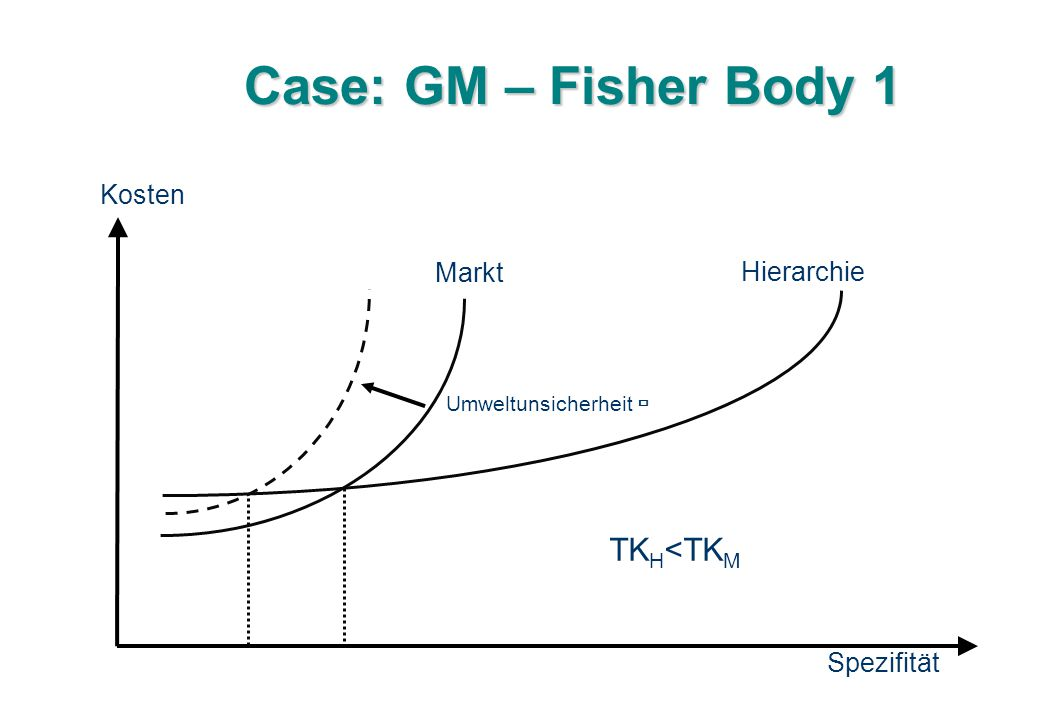 Case: GM – Fisher Body 1 TKH<TKM Kosten Markt Hierarchie Spezifität