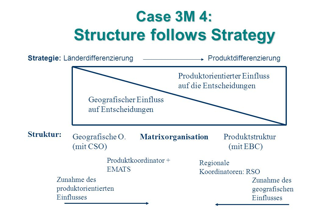 Case 3M 4: Structure follows Strategy