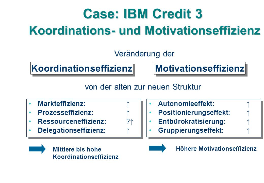 Case: IBM Credit 3 Koordinations- und Motivationseffizienz