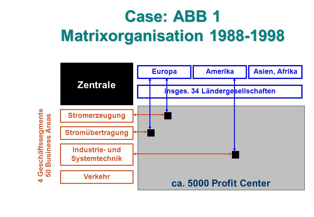 Case: ABB 1 Matrixorganisation 1988-1998