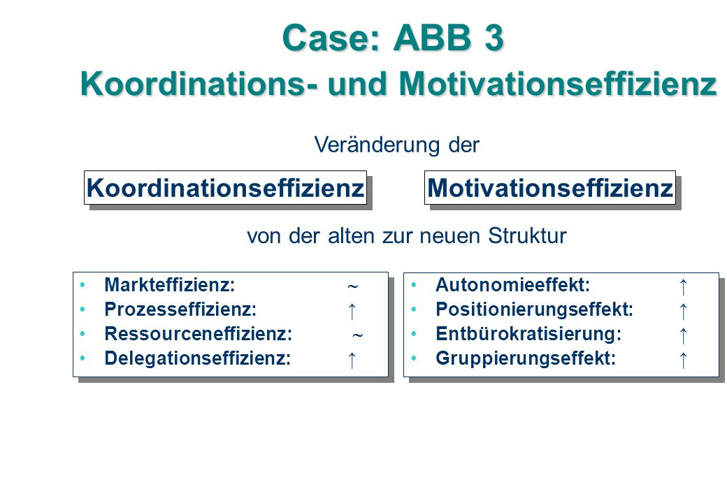 Case: ABB 3 Koordinations- und Motivationseffizienz
