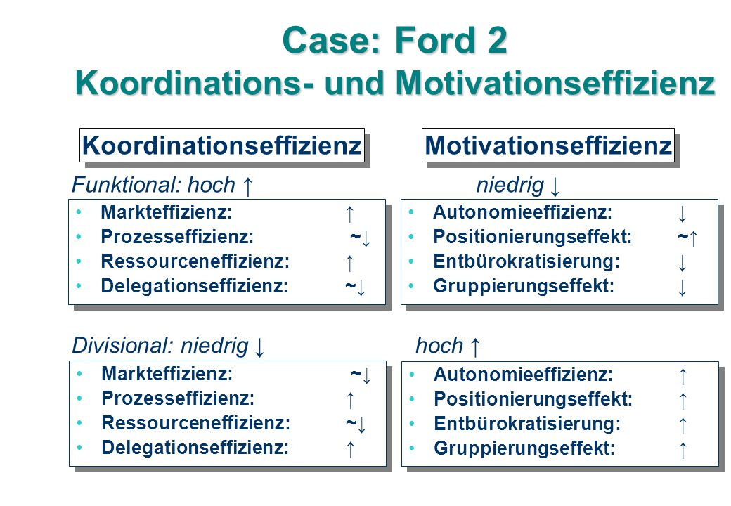 Case: Ford 2 Koordinations- und Motivationseffizienz