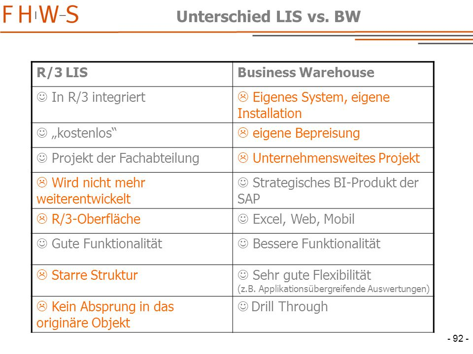 Unterschied LIS vs. BW R/3 LIS Business Warehouse  In R/3 integriert