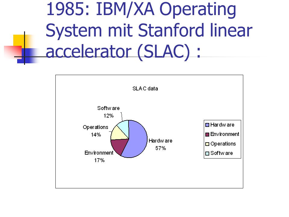 1985: IBM/XA Operating System mit Stanford linear accelerator (SLAC) :