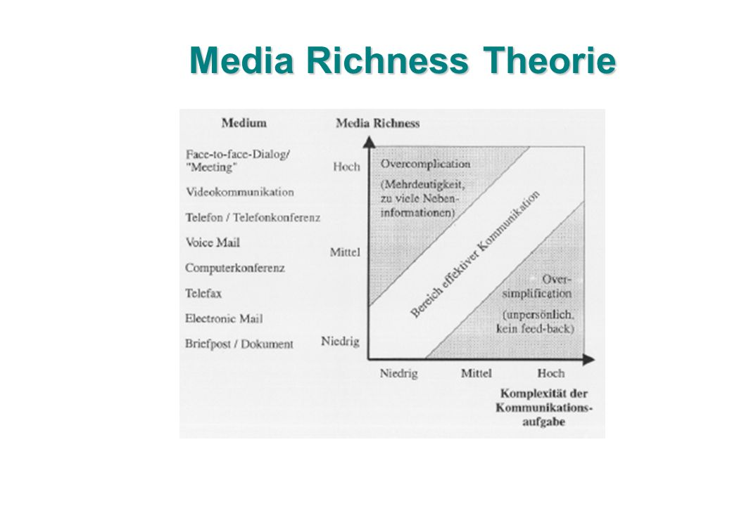 Media Richness Theorie