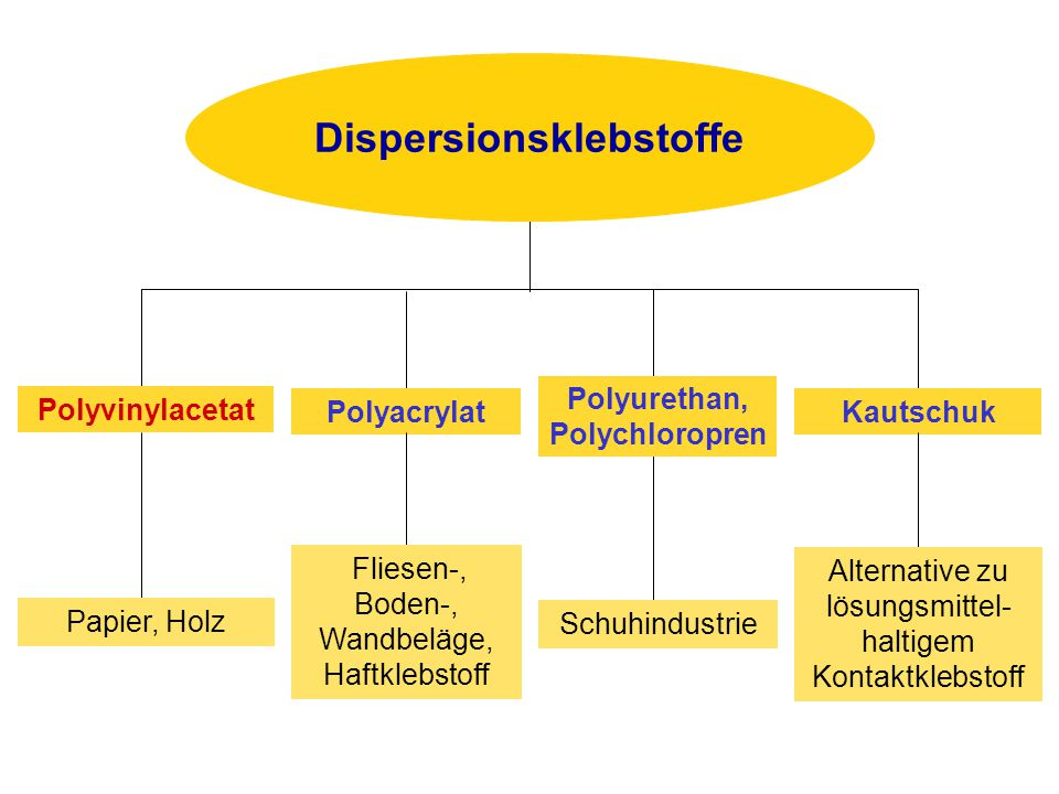 Dispersionsklebstoffe
