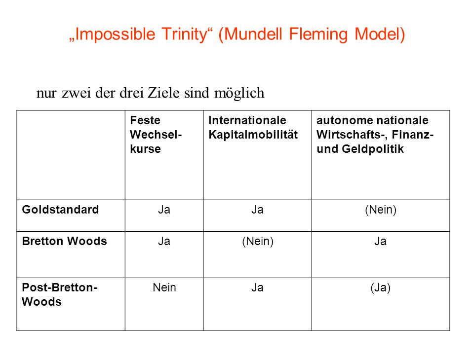 """Impossible Trinity (Mundell Fleming Model)"