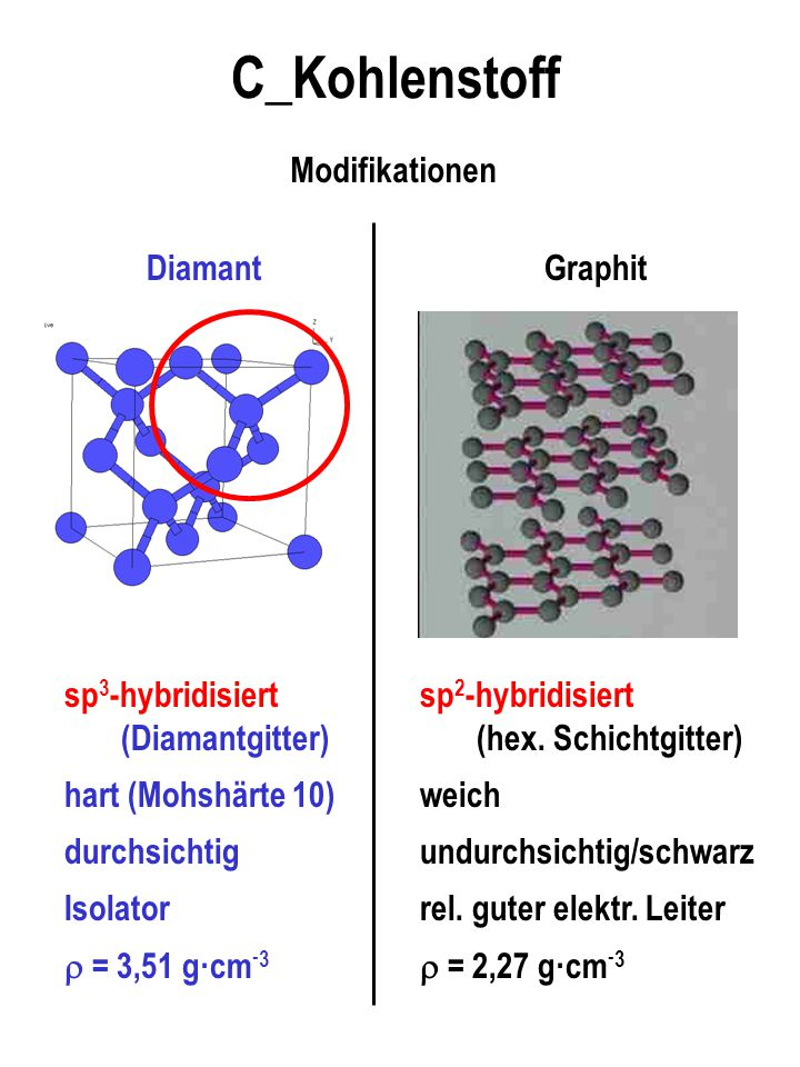 C_Kohlenstoff Modifikationen Diamant sp3-hybridisiert (Diamantgitter)