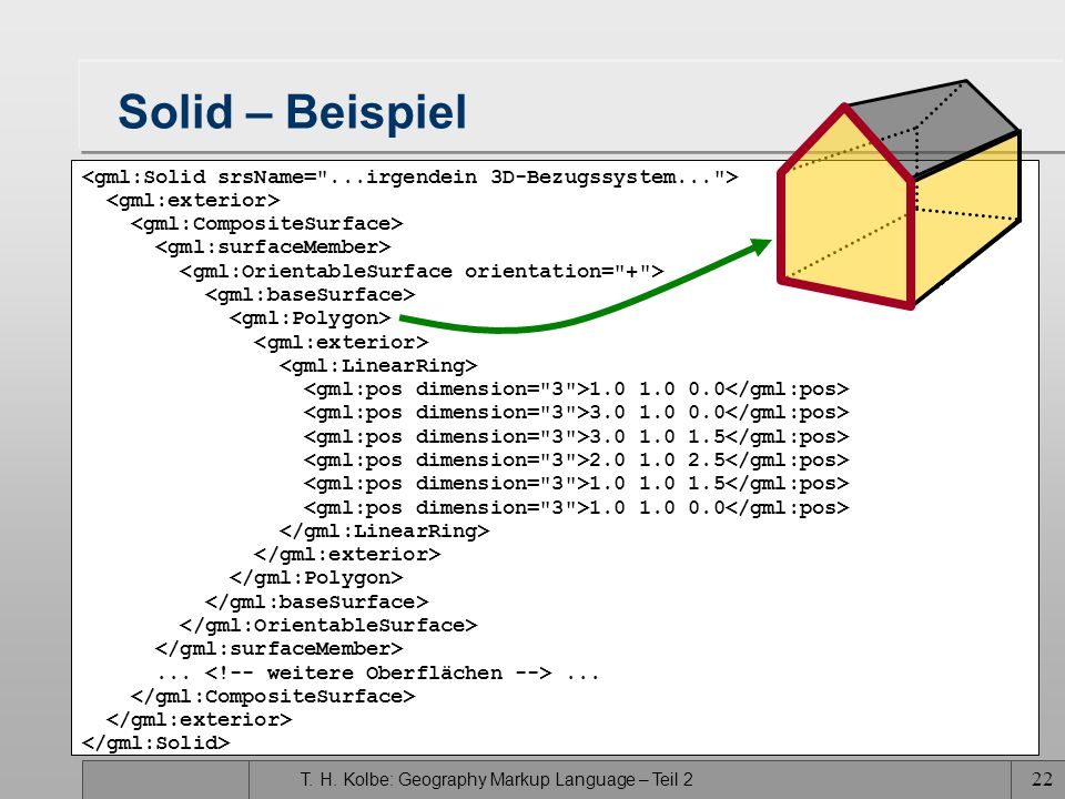 Solid – Beispiel <gml:Solid srsName= ...irgendein 3D-Bezugssystem... > <gml:exterior> <gml:CompositeSurface>