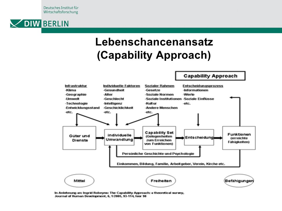 Lebenschancenansatz (Capability Approach)
