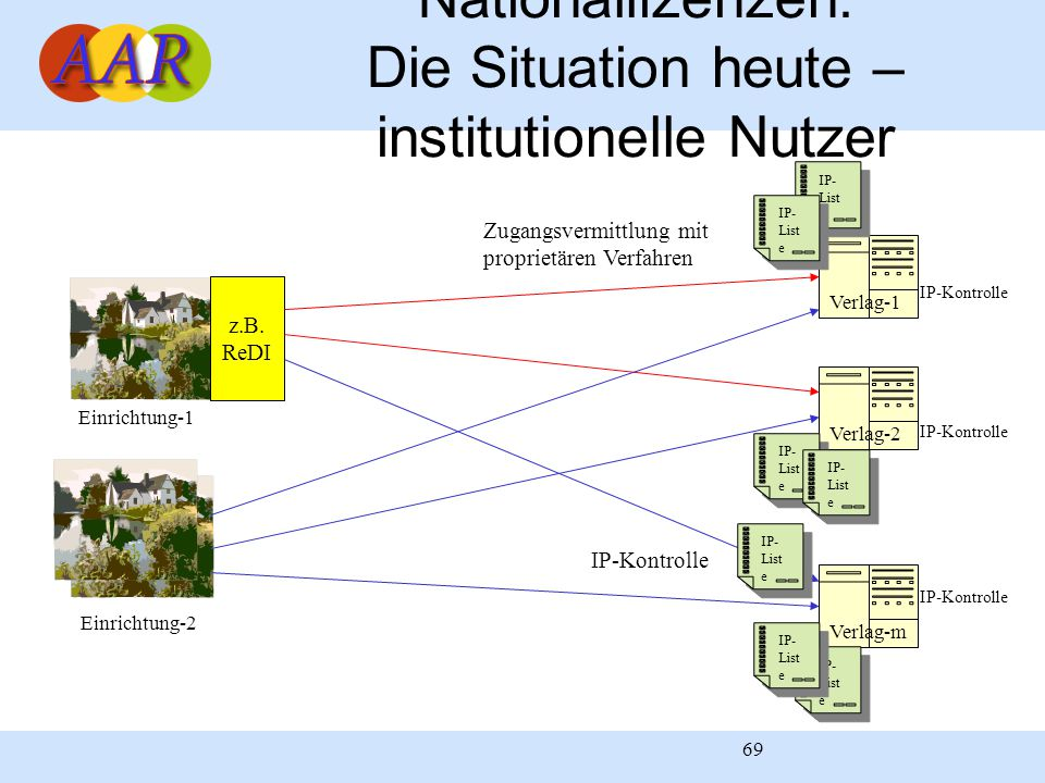 Nationallizenzen: Die Situation heute – institutionelle Nutzer