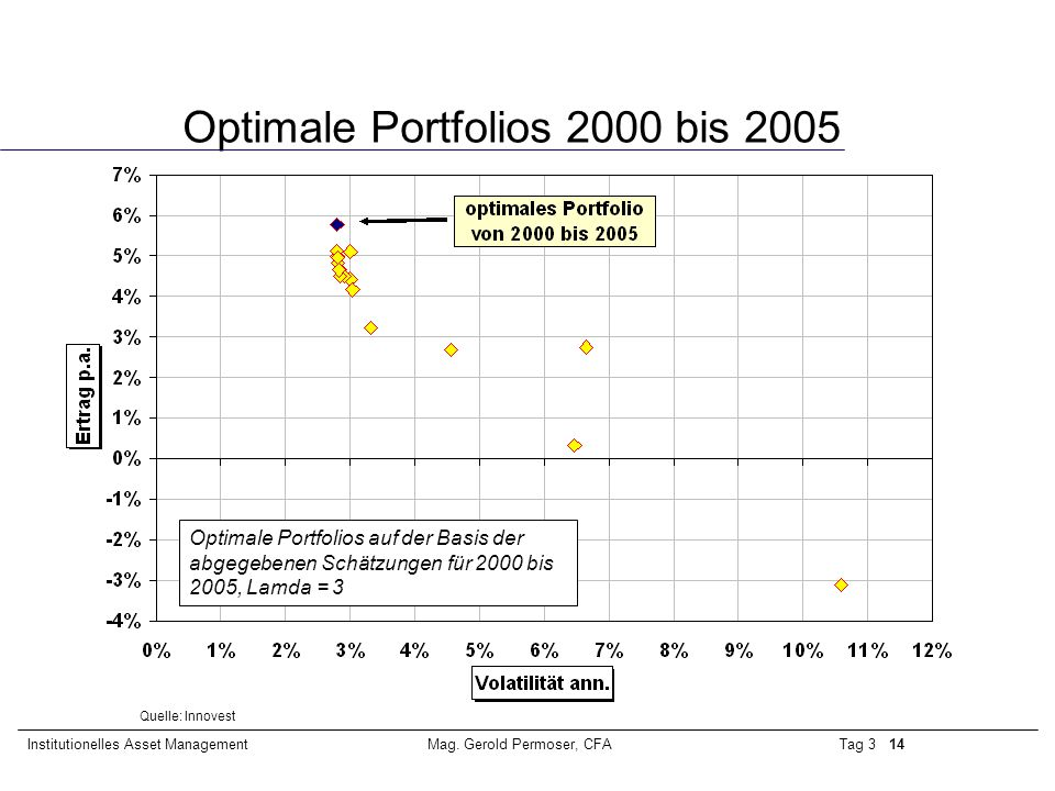 Optimale Portfolios 2000 bis 2005