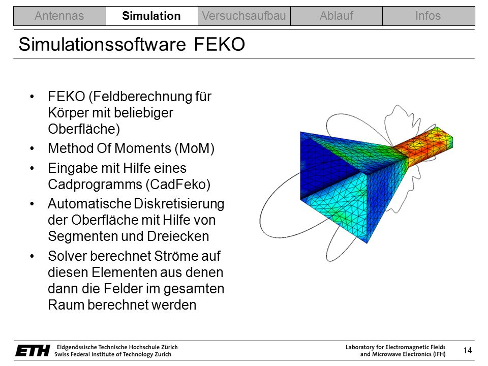 Simulationssoftware FEKO